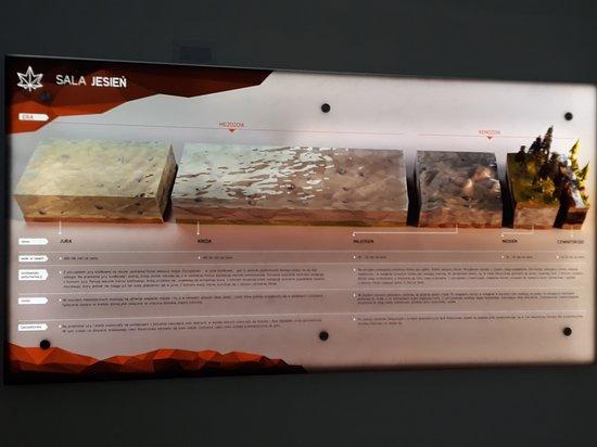 PGE Giganty Mocy - wystawa interaktywna