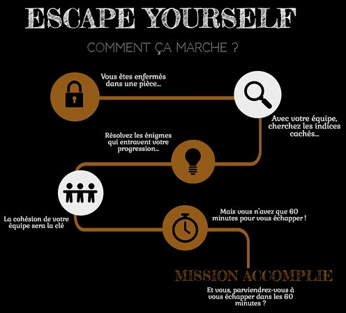 Escape Game Escape yourself