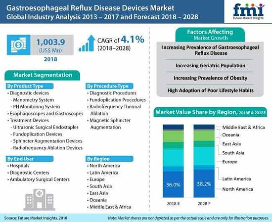 Estados Unidos: Gastroesophageal Reflux Disease (GERD) Devices Market: Introduction of Advanced Diagnostic Devices for GERD Treatment to Create Substantial Revenue Generation Opportunities: Global Industry Analysis 2013-2017 & Opportunity Assessment 2018-2028