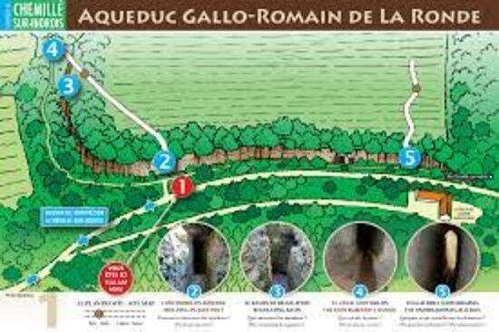 Schéma de l'aqueduc