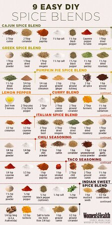Facts about spices