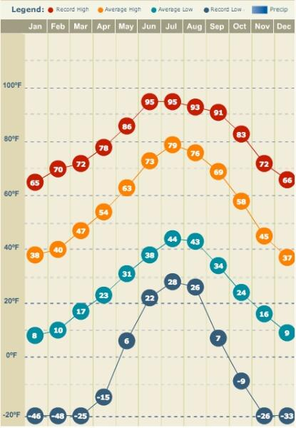 Tiempo promedio para cada mes está en el medio. Mínimos y máximos históricos son la parte superior e inferior.
