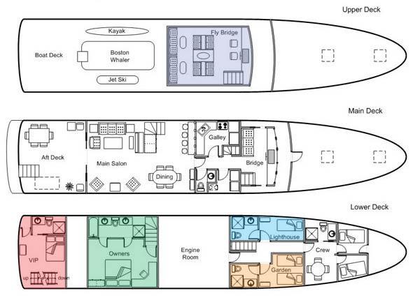 Disposizione Yacht