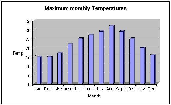 Average year-round Temperatures in Cyprus
