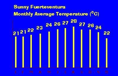Average temp