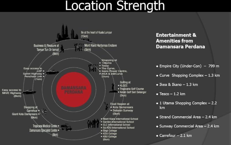 Location Strength