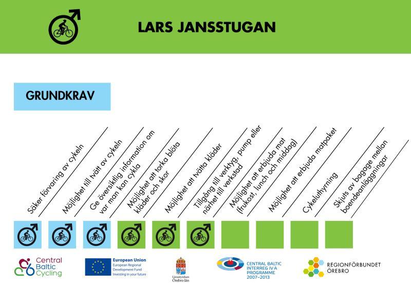 Certifierad enligt cykelvänligt boende.