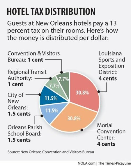 New Orleans Occupancy Tax now applies/collected to/from short term rentals.