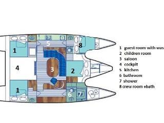 San Blas Panama charter in catamaran Cush