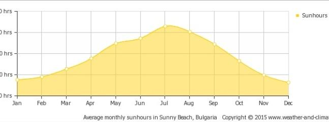 Average temperatures for Sunny Beach