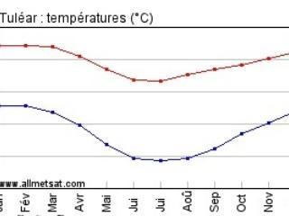 average temperatures of Tulear