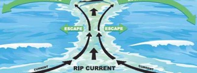 Rip Current Safety!