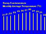 Average temp