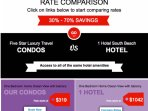 Price comparison between our rates and 1 Hotel rates...save up to 70% booking directly with us